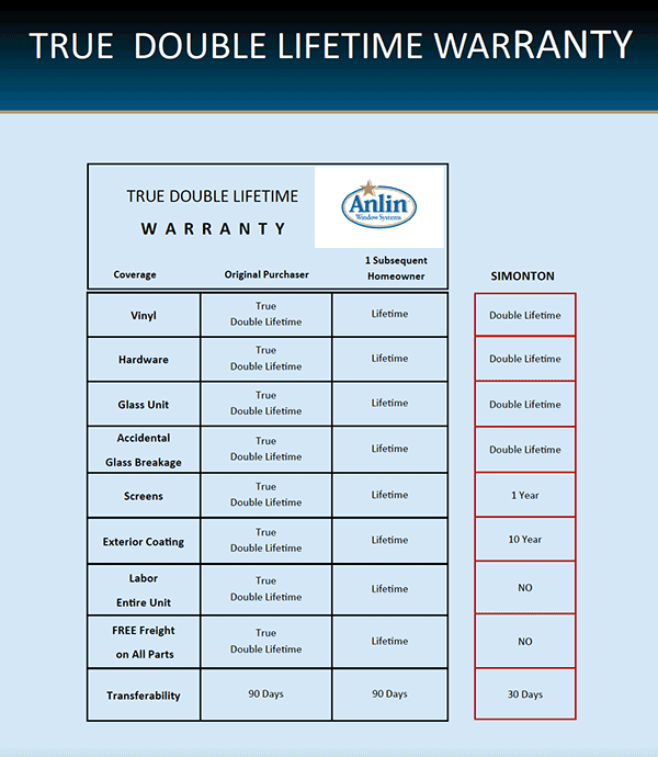 Anlin Windows Del Mar Double Lifetime Warranty